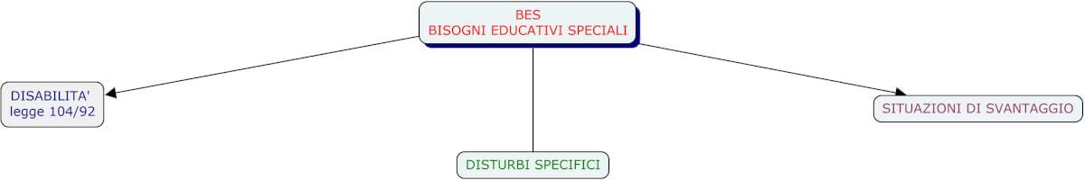 mappa bisogni educativi speciali